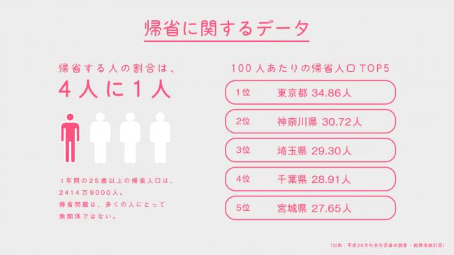 帰省人口は25歳以上人口の25%に及ぶ