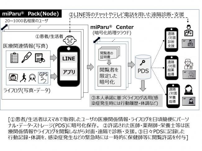 図2 miParu(R) Packは個人情報取得~閲覧・活用迄のワンストップ・ソリューションを提供する