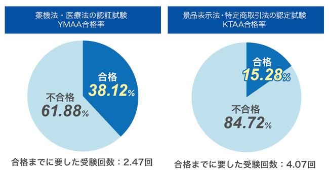 受験回数(YMAA:897回,KTAA:530回)受験人数(YMAA:363名,KTAA:130名)合格者(YMAA:342名,KTAA:81名)調査期間(2020年5月~2021年7月)