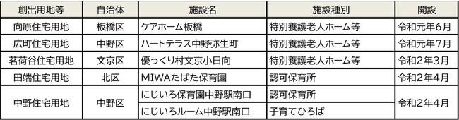 【JKKにおける福祉施設の整備等の取組み】