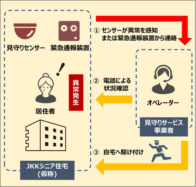 【見守り・駆け付けサービスイメージ】