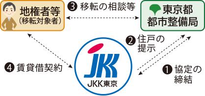 【JKK東京】行政等と連携した入居支援の取組 木造住宅密集地域整備推進に向けて移転先を提供