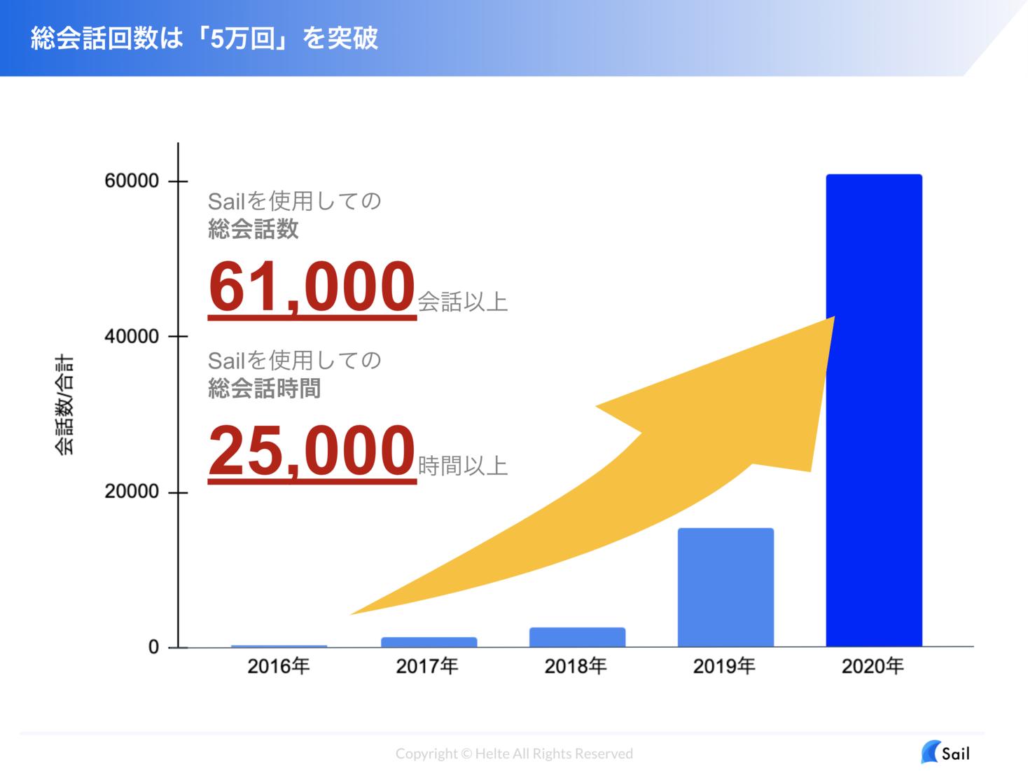 日本語で異文化交流を促進する「Sail」への参加国が100ヵ国・ユーザ数1万人・累計会話数が6万回を突破!