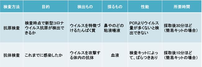 検査 法 pcr