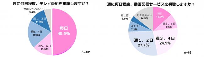 女子高生・女子大生の6割以上が動画配信サービスよりもテレビを長時間視聴【RooMooN調査】