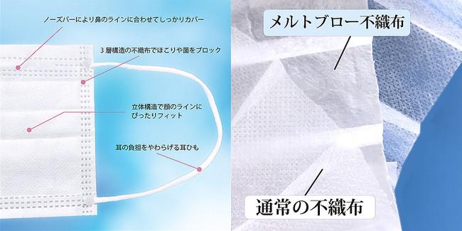 【高性能不織布マスクで感染予防対策を!】3層構造メルト ...