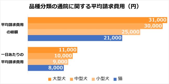 品種分類の通院に関する平均請求費用(円)