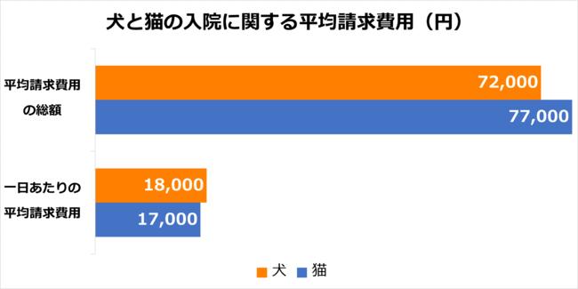 犬と猫の入院に関する平均請求費用(円)