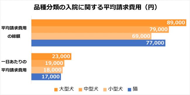 品種分類の入院に関する平均請求費用(円)