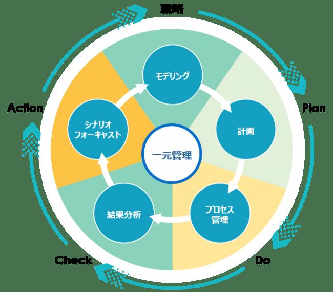 ScaleModelマネジメントモデル図