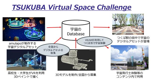 amulapoで提案するTSUKUBA Virtual Space Challenge