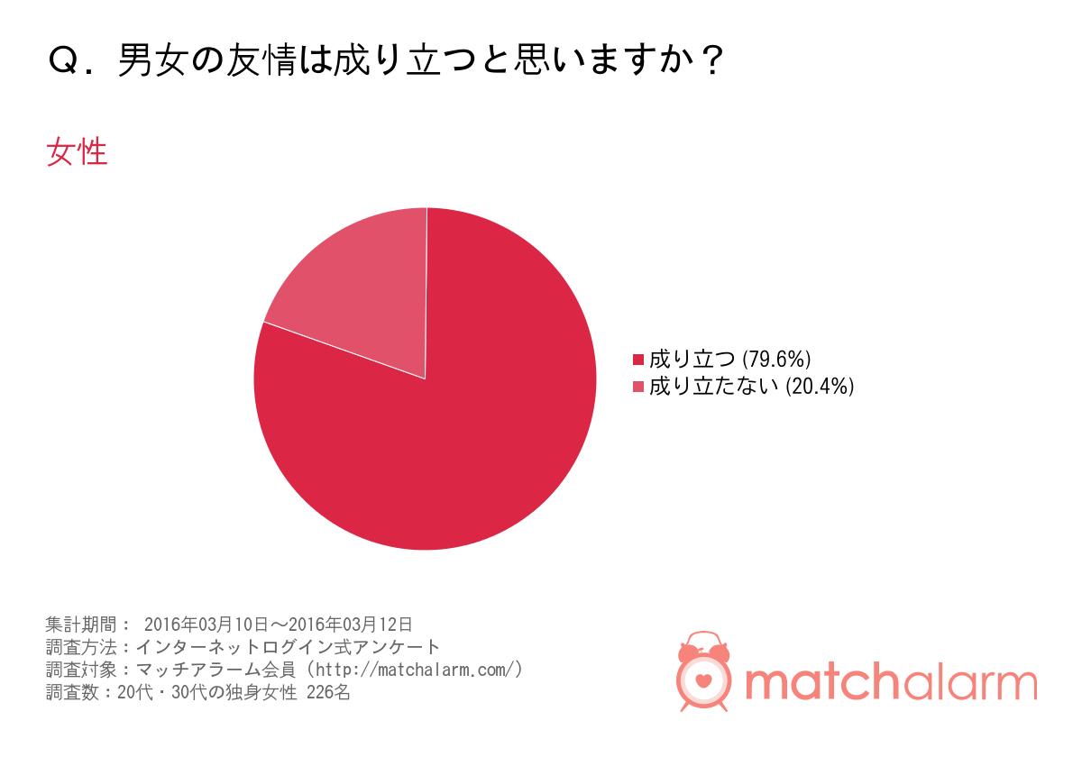 男女の友情は成り立つ?独身女性の約8割が「成り立つ」と回答 マッチ ...