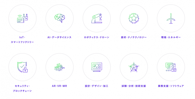 evort出展10技術分野