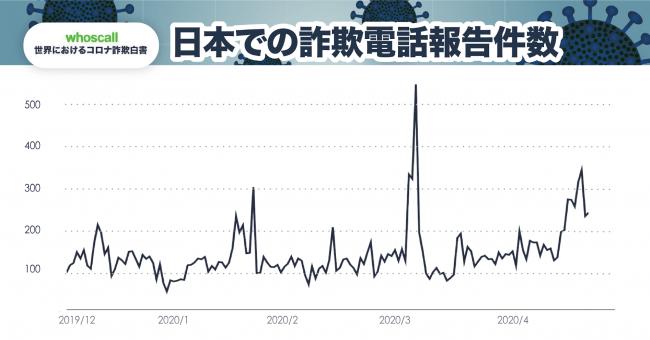 日本での詐欺報告件数