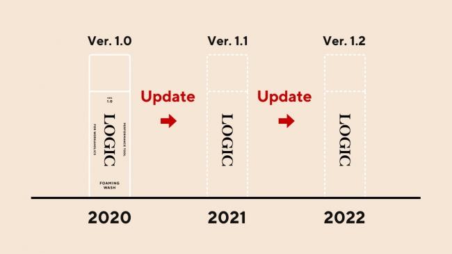 『LOGIC』はさらなるクオリティ・パフォーマンスを追求するために、年度ごとに(または追加生産のタイミングで)ユーザーのみなさまの声をもとに処方を見直し、アップデートし続けます。