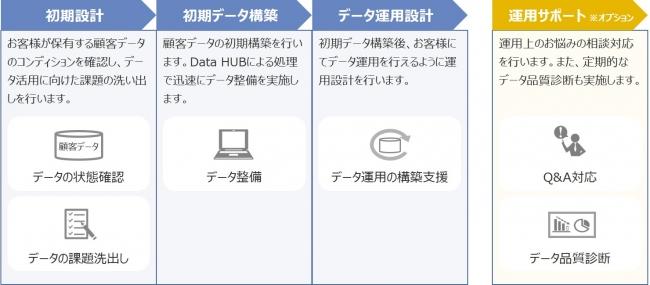 顧客データマネジメントBasicサービス全体像