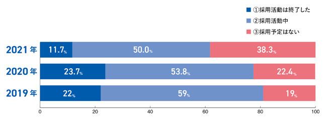 Q.2022年卒の新卒採用の現状(過去比較)