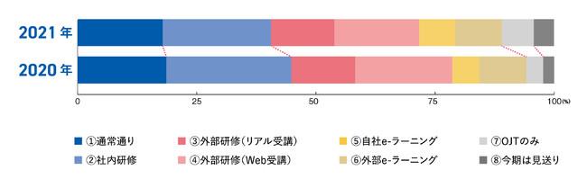 Q.育成・研修の実施事項に関して(複数回答可)(過去比較)