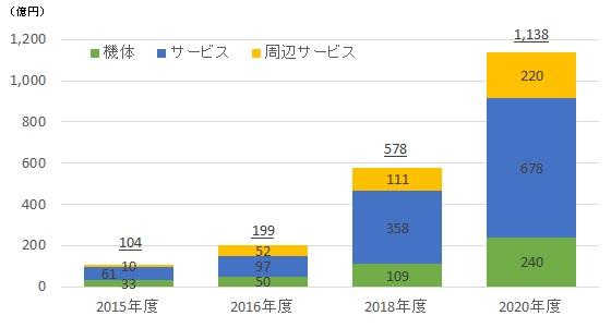 ~2015年度JCSI(日本版顧客満足度指数)年間発表~ 顧客満足総合1位は2年連続の「劇団四季」 業種別はシティホテル・旅行が高評価