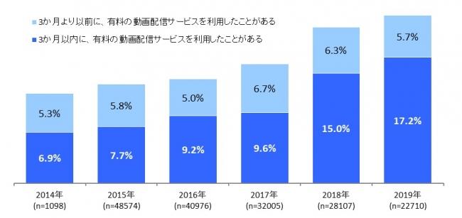 【図表1.有料動画配信サービスの利用率の推移】