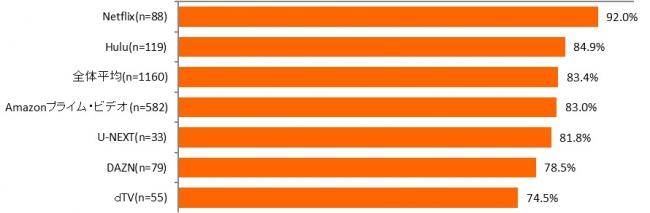 【図表4. 主に利用している有料の動画配信サービスのサービス全体に対する満足度】
