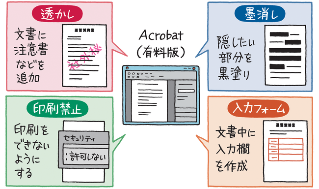 PDFを自在に扱う方法が分かり、ペーパーレスの促進に役立つ