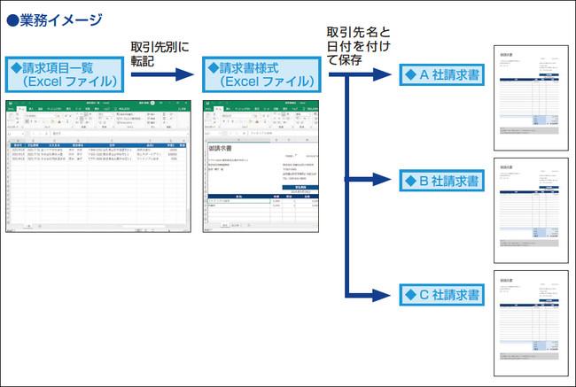 請求情報を元に、取引先別の請求書をExcelで作成する