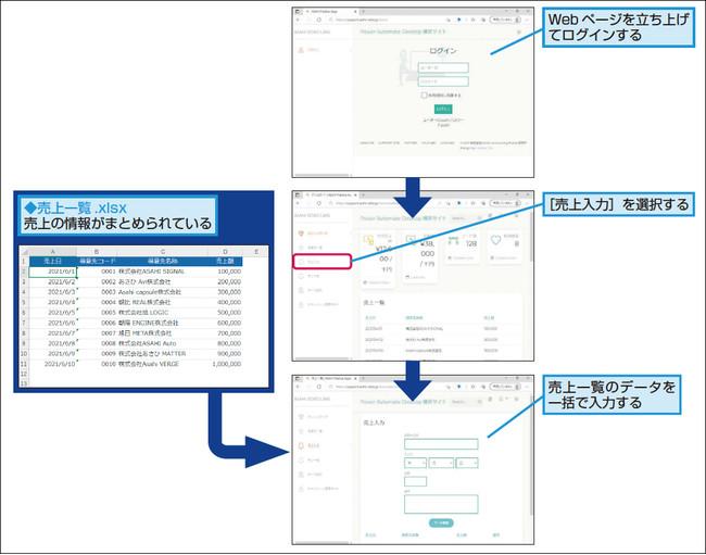 売上一覧のデータをWebページの入力欄に一括で登録する