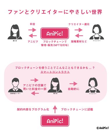 AniPic!プラットフォームではブロックチェーン技術を用いて大切なアニメ版権を管理しております。NFTでアニメデータ1枚1枚に固有性を証明し、ブロックチェーンでマスターデータの管理をしております。