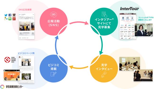 ■学生と企業のソーシャルな関係を醸成するプラットフォーム