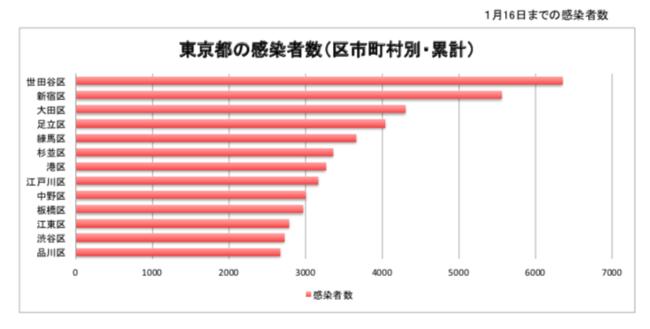 コロナ 江戸川 ウイルス 数 区 感染 者