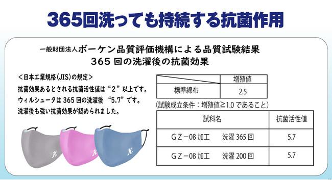 SEKマーク繊維製品の洗濯方法により200回、365回洗濯しても抗菌効果は変わらず(一般社団法人BOKEN、抗菌性試験済み)