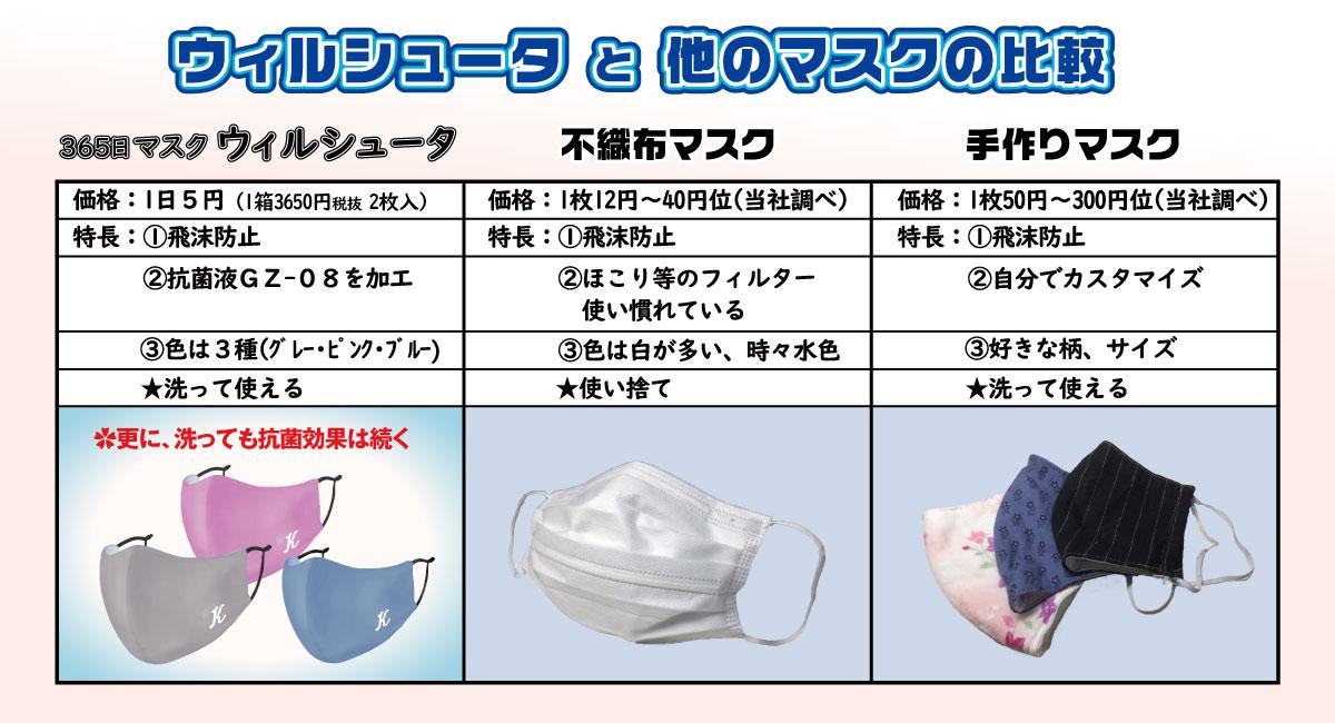 効果 手作り マスク