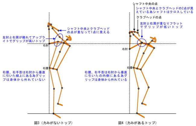 図3 力みがないトップ(左) 図4 力みがあるトップ