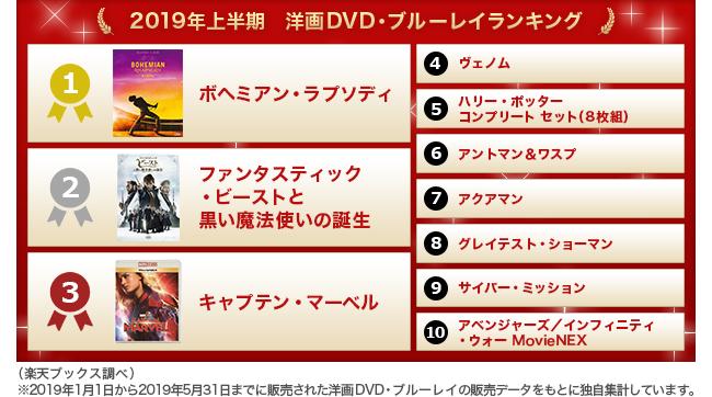 fd9246df2e2 楽天ブックス「2019年上半期 洋画DVD・ブルーレイランキング」を発表|楽天株式会社のプレスリリース