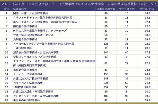 2020年法律事務所ランキング 最新動向 presented by 企業法務革新 ...