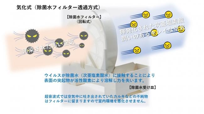 次 亜 塩素 酸 水 空気 清浄 機