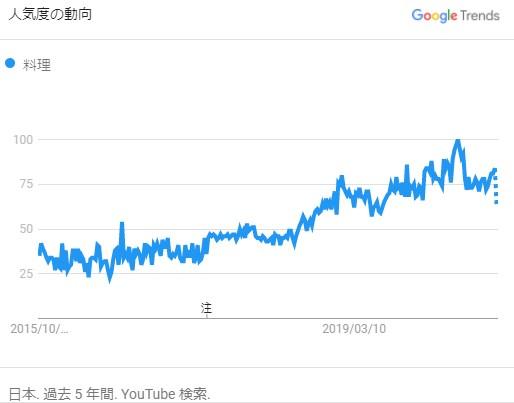 過去5年間のYouTube内の「料理」検索量の変化