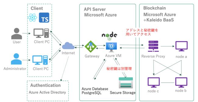 YUBIKIRI for Microsoft Azure 構成例