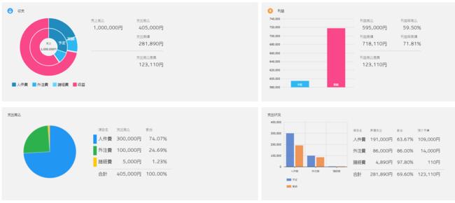収支や利益の予実のほか、支出見込、支出状況などがグラフで表示される