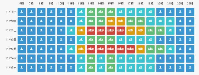 エリア別の予測データのイメージ