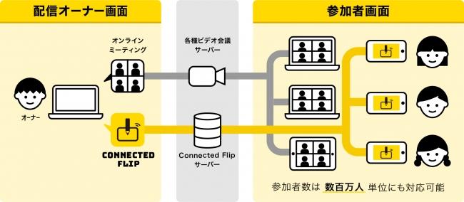 〈Connected Flip システムイメージ〉
