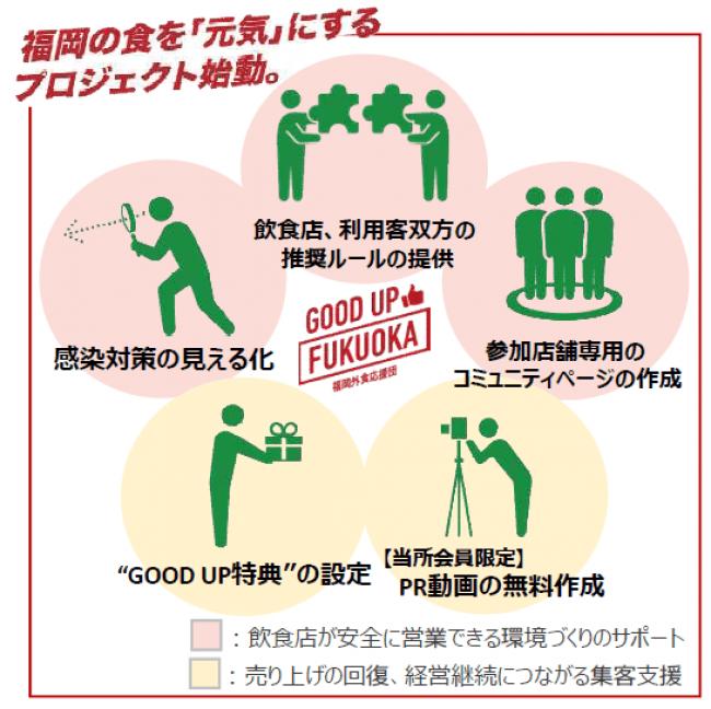 【GOOD UP FUKUOKA】具体的な取組内容