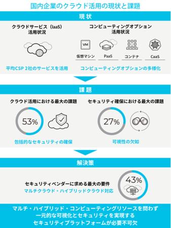 クラウドネイティブセキュリティジャパンサーベイ 2021年版 インフォグラフィックス