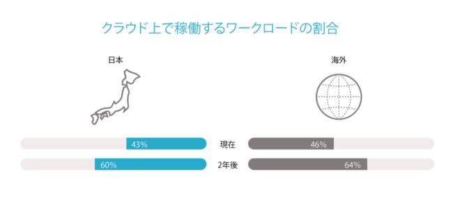 図1:クラウド上で稼働するワークロードの割合(日本 n=400 海外 n=3,000)
