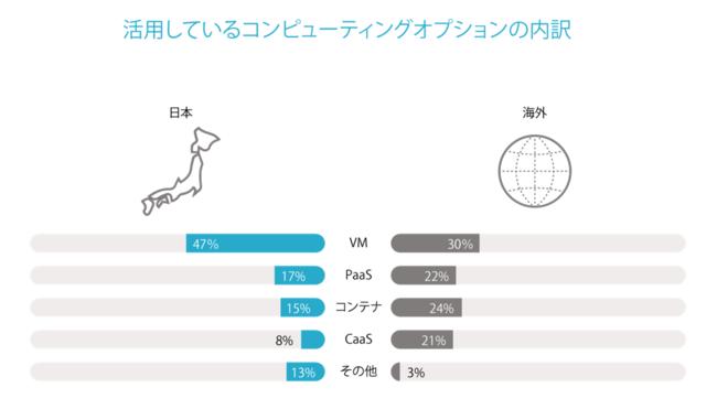 図4:活用しているコンピューティングオプションの内訳(日本 n=400 海外 n=3,000)