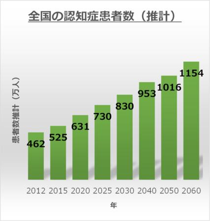 参考:「日本における認知症の高齢者人口の将来推計に関する研究」(H26報告)