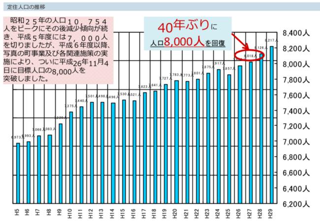 東川町の人口増加のグラフ
