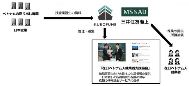 日本で働く外国人向け所得補償保険を、外国人材紹介会社のKUROFUNE株式会社が、三井住友海上火災保険株式会社と連携して提供開始