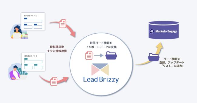 Lead BrizzyとMarketo連携図
